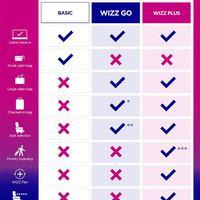 Új viteldíjcsomagot vezetett be a Wizz Air