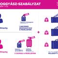 Kevesebb mint egy hét és itt az új Wizz Air poggyász szabályzat!