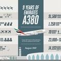 Már 9 éve szelik az eget az Emirates óriás Airbus repülőgépei