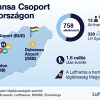 Hivatalos! Napi hat járatpárra vált a Lufthansa Frankfurt és Budapest között