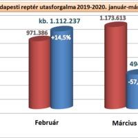 Közel 58 százalékkal esett vissza a budapesti reptér utasforgalma márciusban!