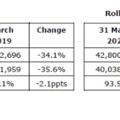 35 százalékkal esett vissza márciusban a Wizz Air utasforgalma!