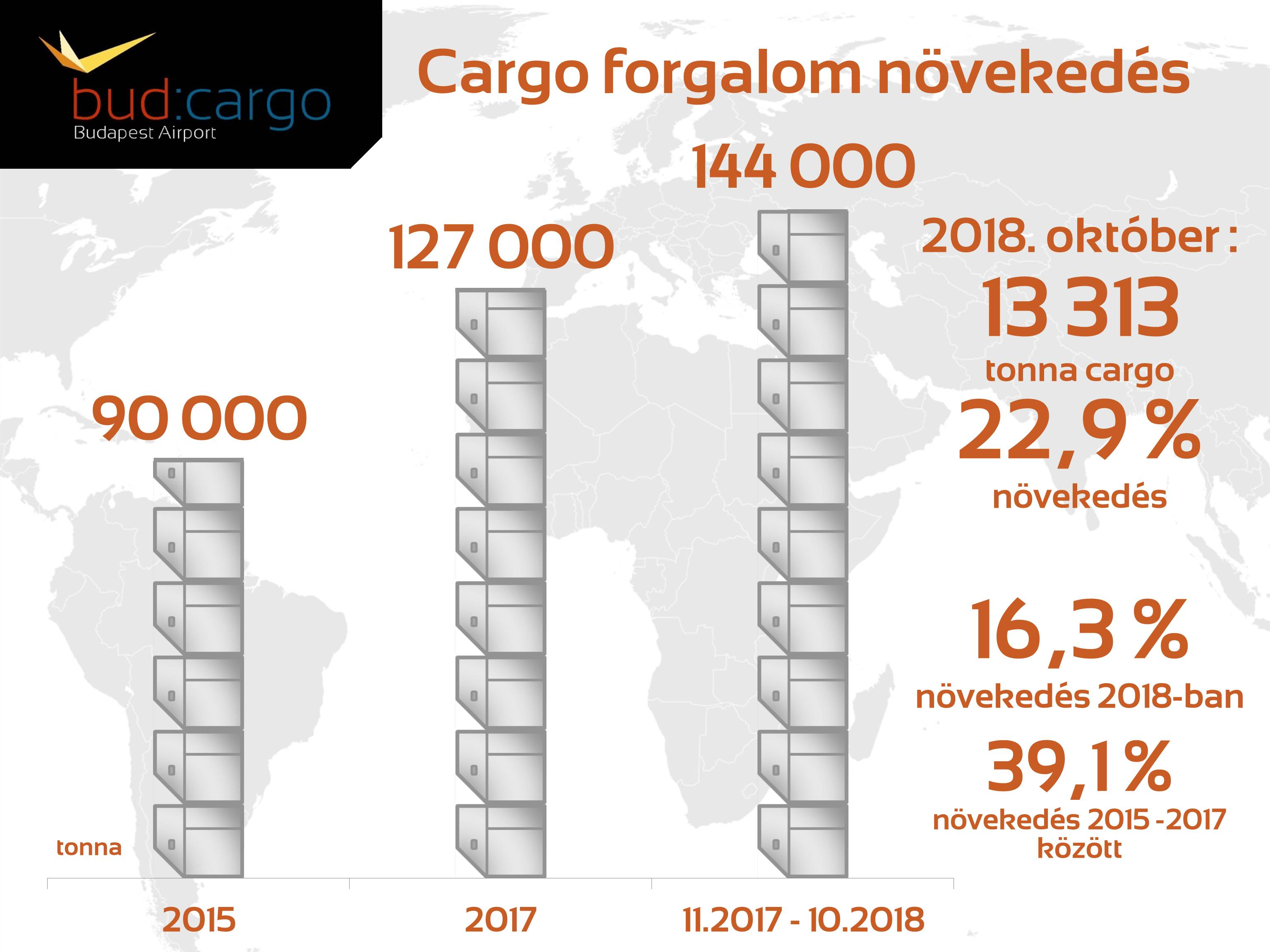 cargo_numbers_at_bud_hun.jpg