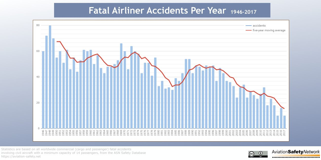 fatal-accidents-per-year-1946-2017.jpg
