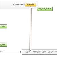 CVE-2012-0056 - Lerajzoltam