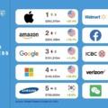 A világ 10 legértékesebb márkája