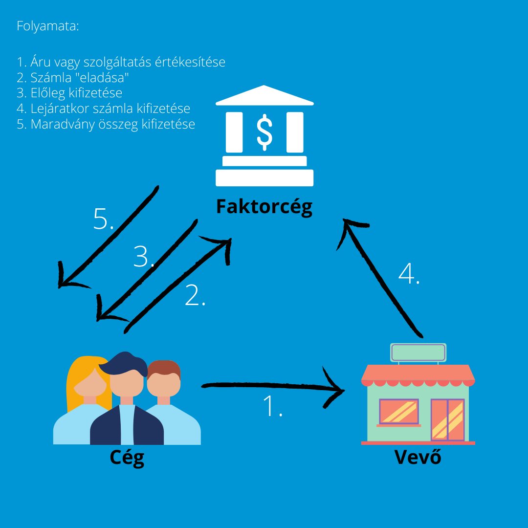 faktoring_folyamata_1.png