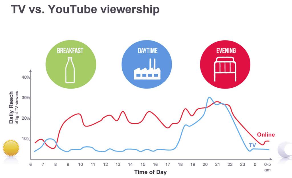 tv-vs-youtube-viewership.jpg