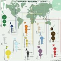 Források megoszlása országok szerint