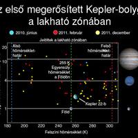 A NASA megerősítette egy lakható bolygó felfedezését