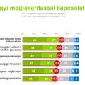 A nagyvárosiak és a nők egészségtudatosabbak