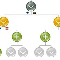 Vizionary hálózati előnyök