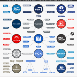 Meglepő grafika: ezek a cégek állnak a kedvenc autómárkáid mögött