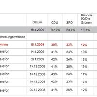 Online választási kutatások - sikeres előrejelzés Németországban
