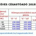 ÉVES CÉGAUTÓADÓ 2018