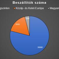 Újabb világcég építene a magyar beszállítókra