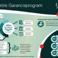 Amit a Krízis Garanciaprogramról tudni érdemes