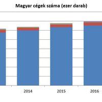 Mennyit ér egy magyar kkv?