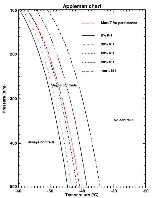 h-appleman-contrail-chart.jpg