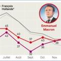 2018-ban sem lassít Emmanuel Macron a reformok terén
