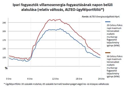 Villamosenergia-fogyasztás napon belüli alakulása, ALTEO