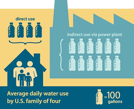 Tüzelőanyag és víz, egyenlő áram