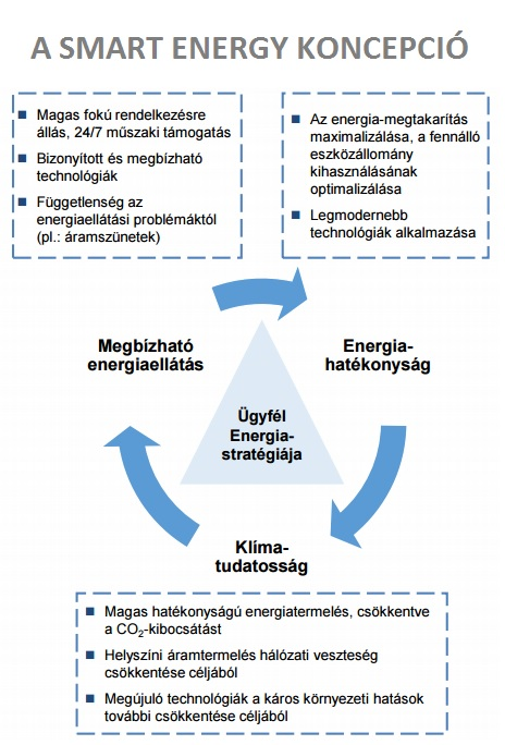 smart_energy_koncepcio.jpg