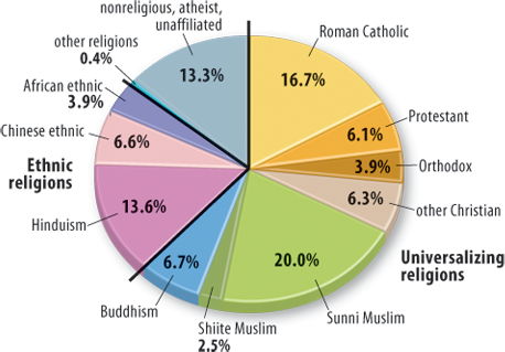 rube_060102-pie-religions.png