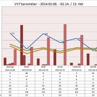 Rekordszámú káromkodás a VV7-ben (18+)