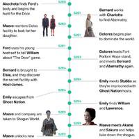 A Westworld eddigi (ismert) történéseinek időrendbeli krónikája