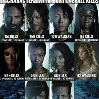 Mini Walking Dead-nap: Ki a legvérszomjasabb?