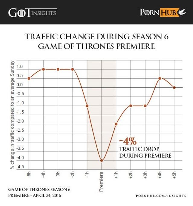 game-of-thrones-pornhub-season-six-premiere-stats-1.jpg