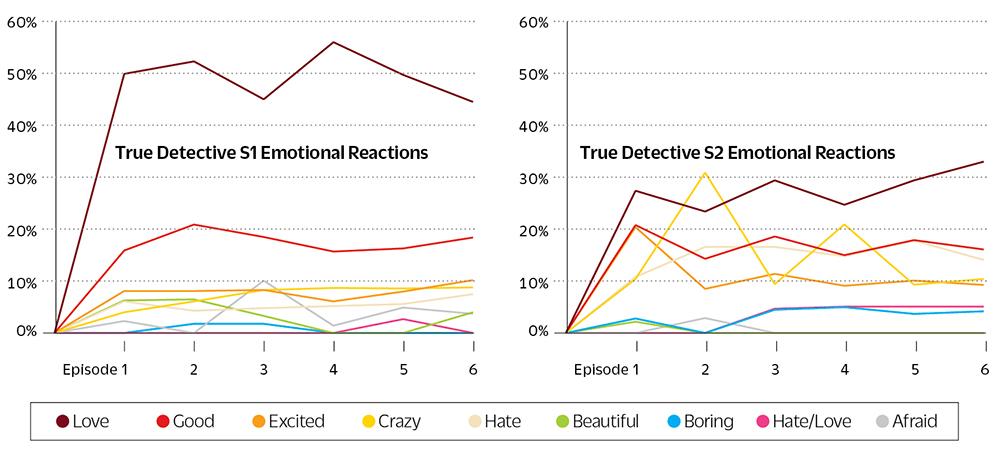 true-detective-social-media-data-2-2.jpg