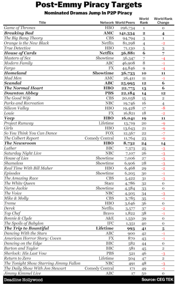 post-emmy-piracy-table_1409728283.png_605x1005