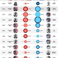 Nagyon sok pénzzel is lehet elnökválasztást bukni