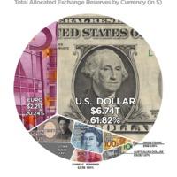 A dollár mind fölött