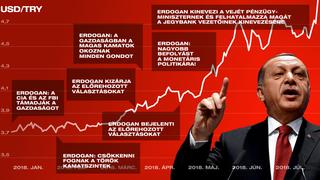 Erdogan beszél, a líra gyengül