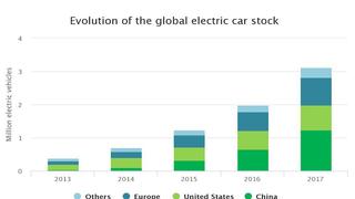 Így lett pár év alatt hárommillió elektromos autó