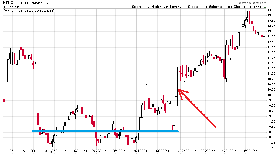 icahn-chart2-nflx2012entry-1.png