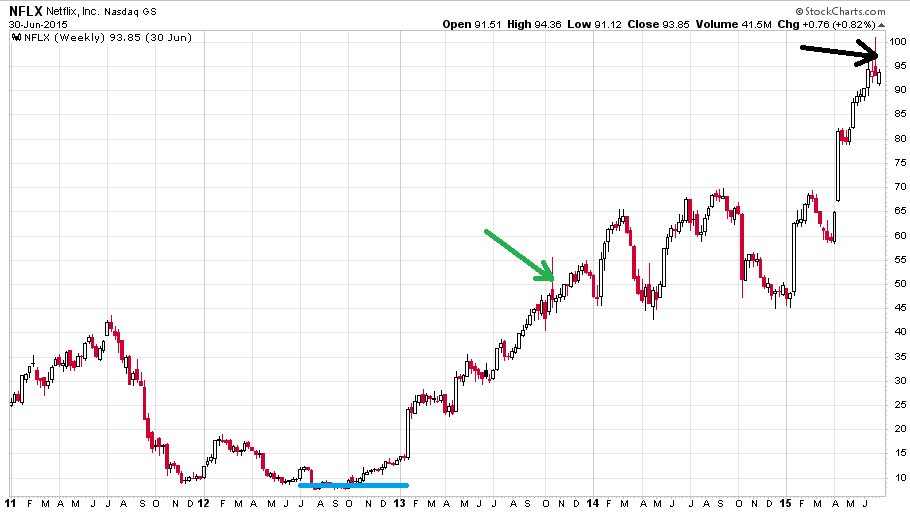 icahn-chart3-nflx2011-2015inout-1.png