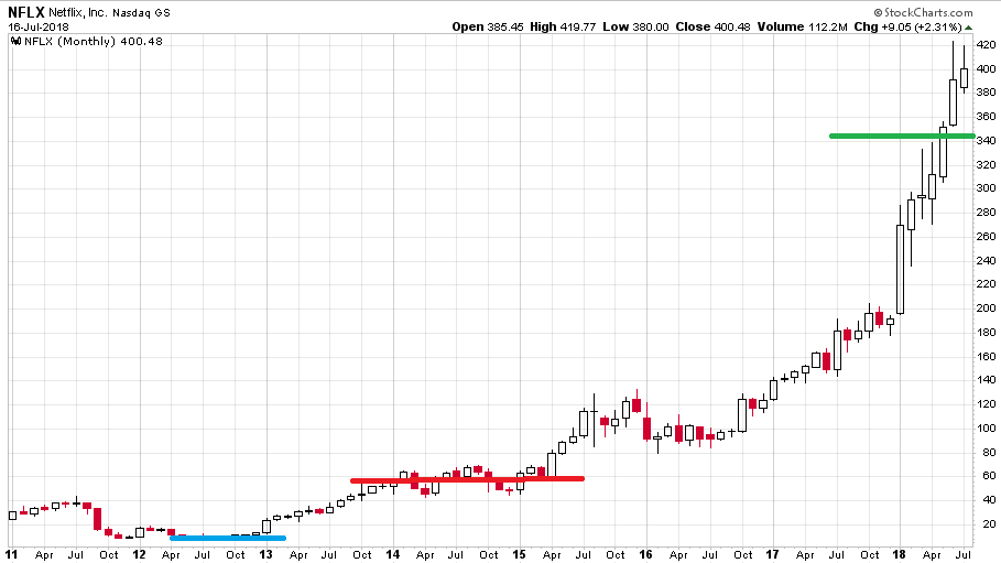 icahn-chart4-nflx2011-2018actual-1.png