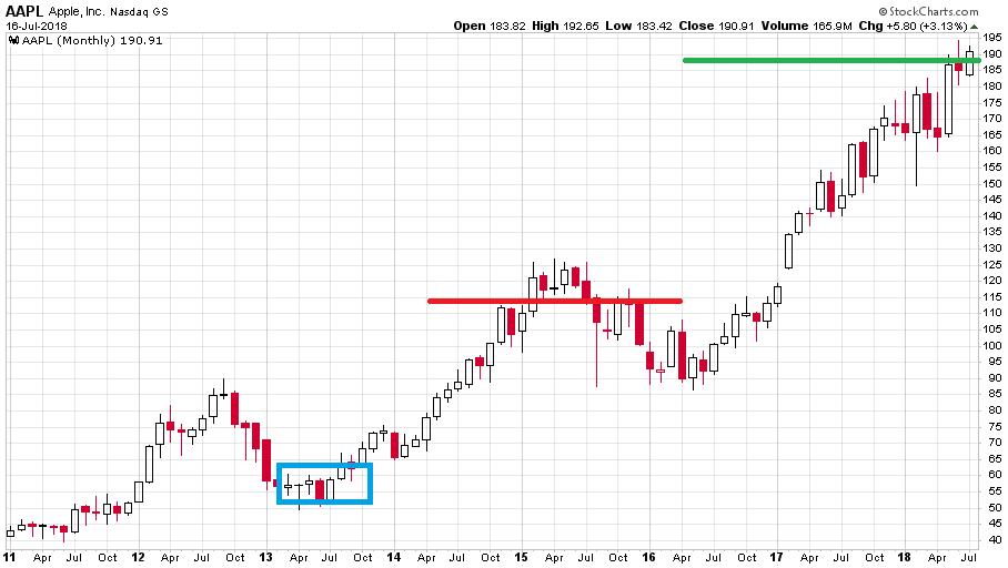 icahn-chart5-aapl2011-2018actual-1.png