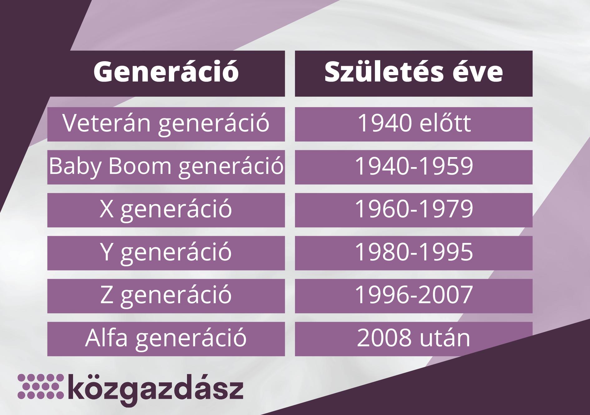 generaciok.png