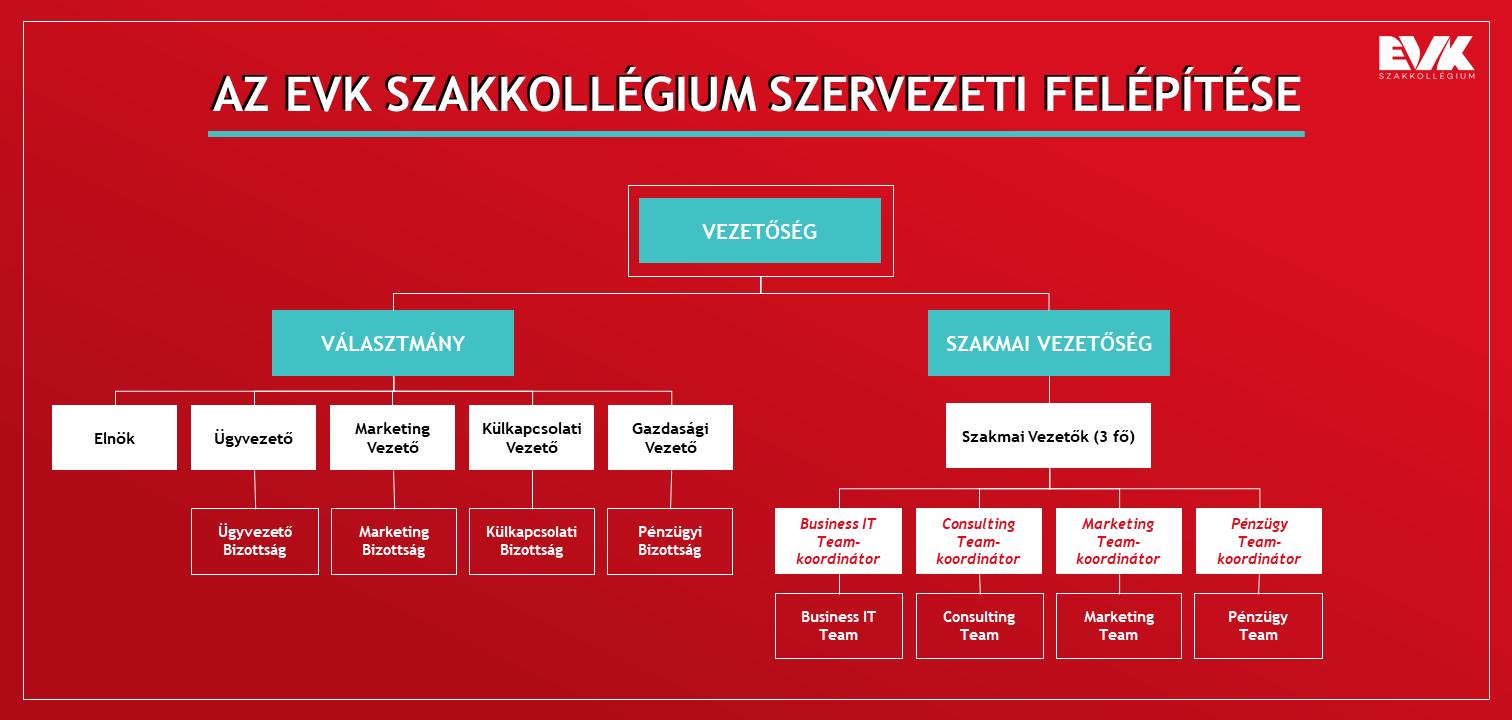 szervezeti_felepites.png