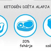 Egyél zsírt, hogy fogyj!