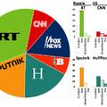 Honnan jönnek a GMO-hírek?