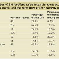 A GMO veszélyei 3. - Független hatásvizsgálatok