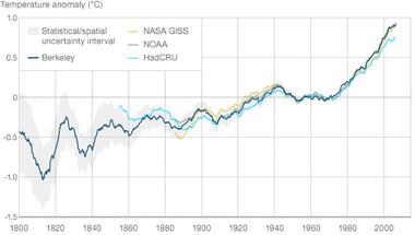 Globális felmelegedés - kétkedőknek