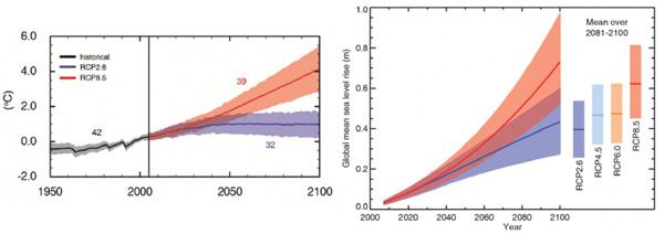 IPCC-landtemp_sealevel.jpg