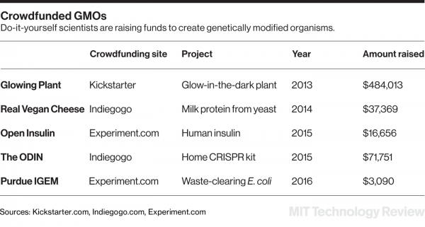 crowdfunded_gmos_charts3x1400.png